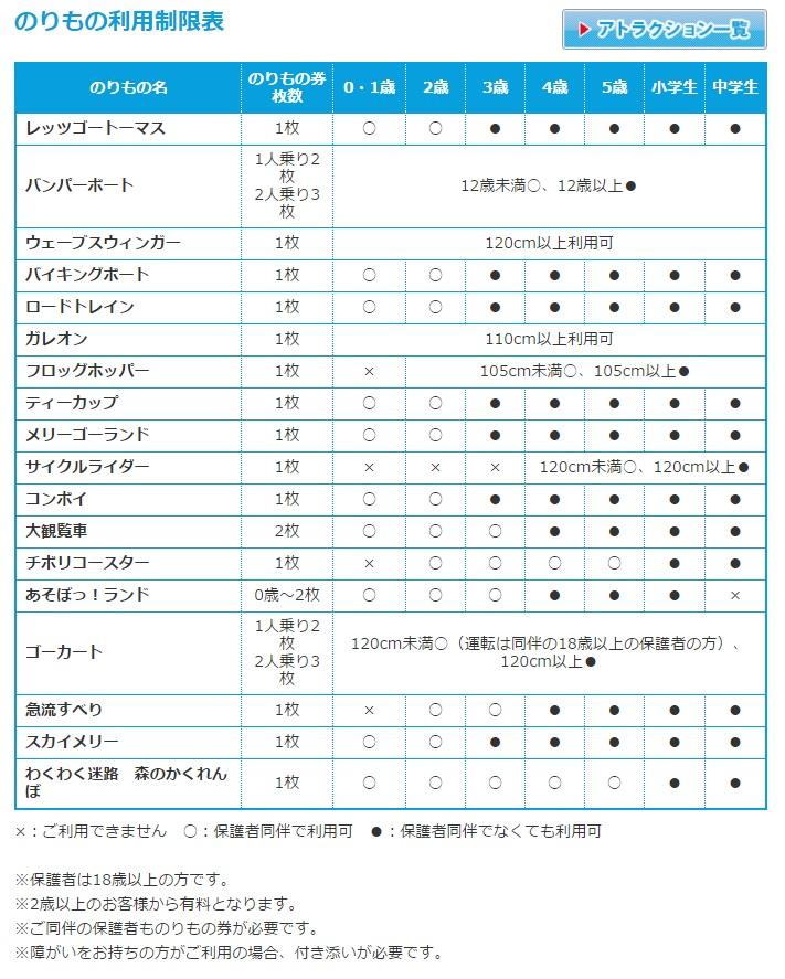 のりもの利用制限表@おもちゃ王国